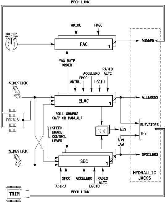 Airbus A Hydraulic System Schematic on