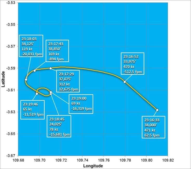 QZ8501: The Trajectory