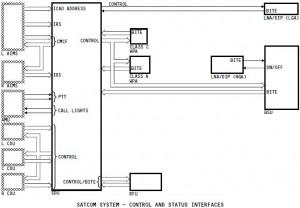 SatComSystems-ControlStatusInterface