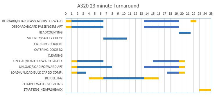 A320-23minTurnaround