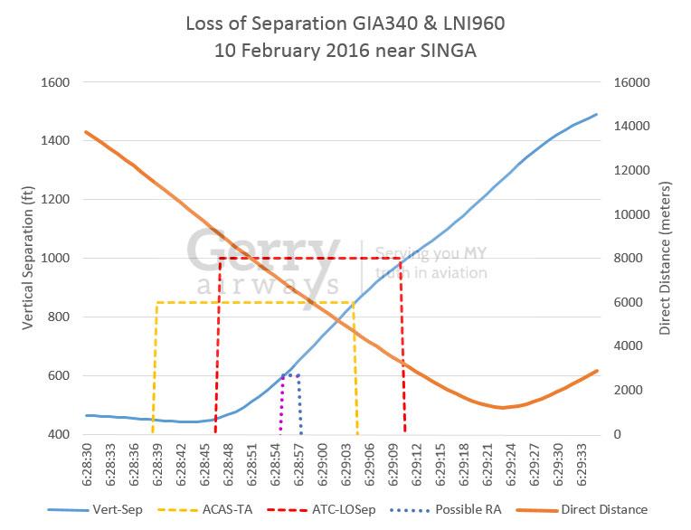DPS-nearmiss-AbsoluteSeparation