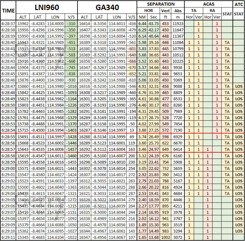 DPS-nearmiss-table