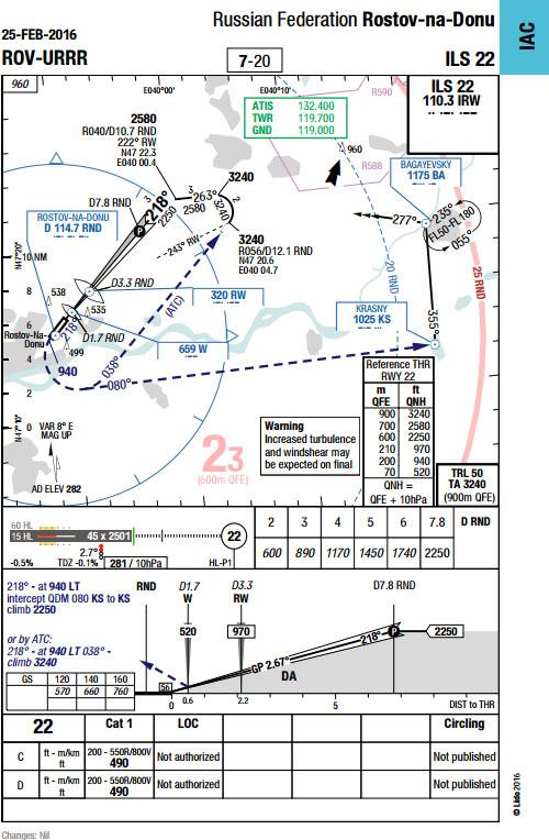 FD-981-ROV-ILS22