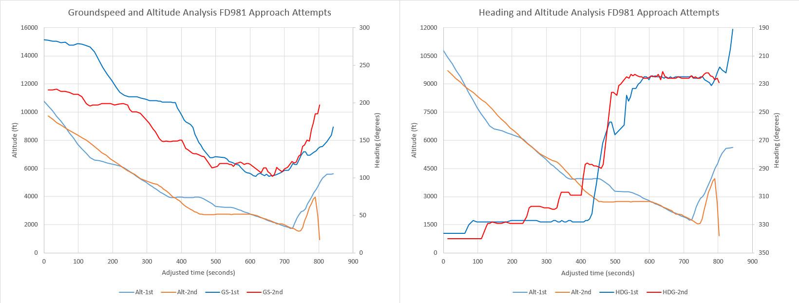 ADS-B Analysis of FlyDubai 981: A Case of Somatogravic Illusion?