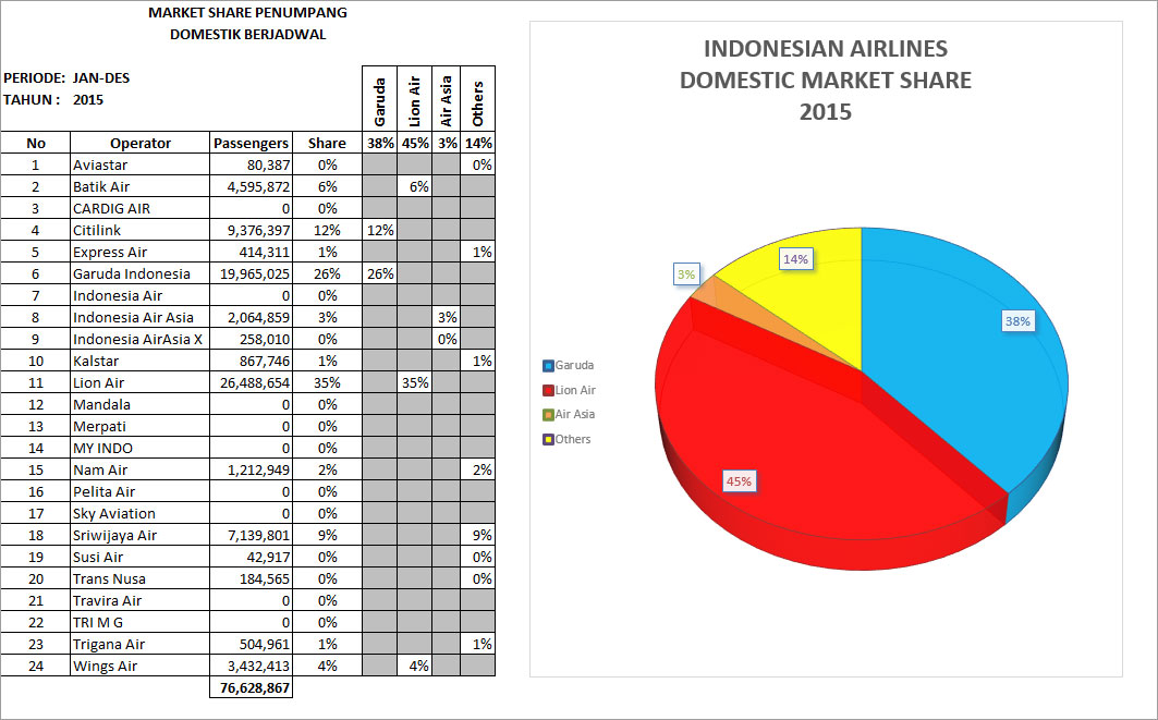 IndonesiaDomesticShare2016
