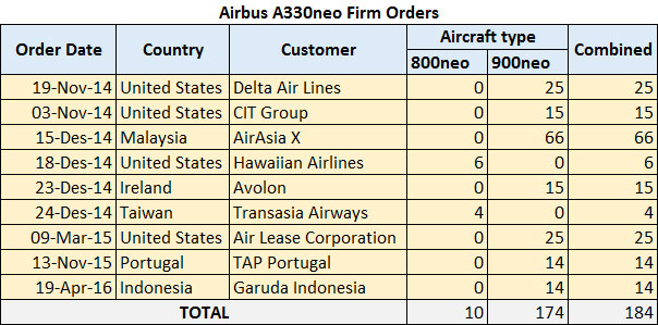 A330NEO-Orders