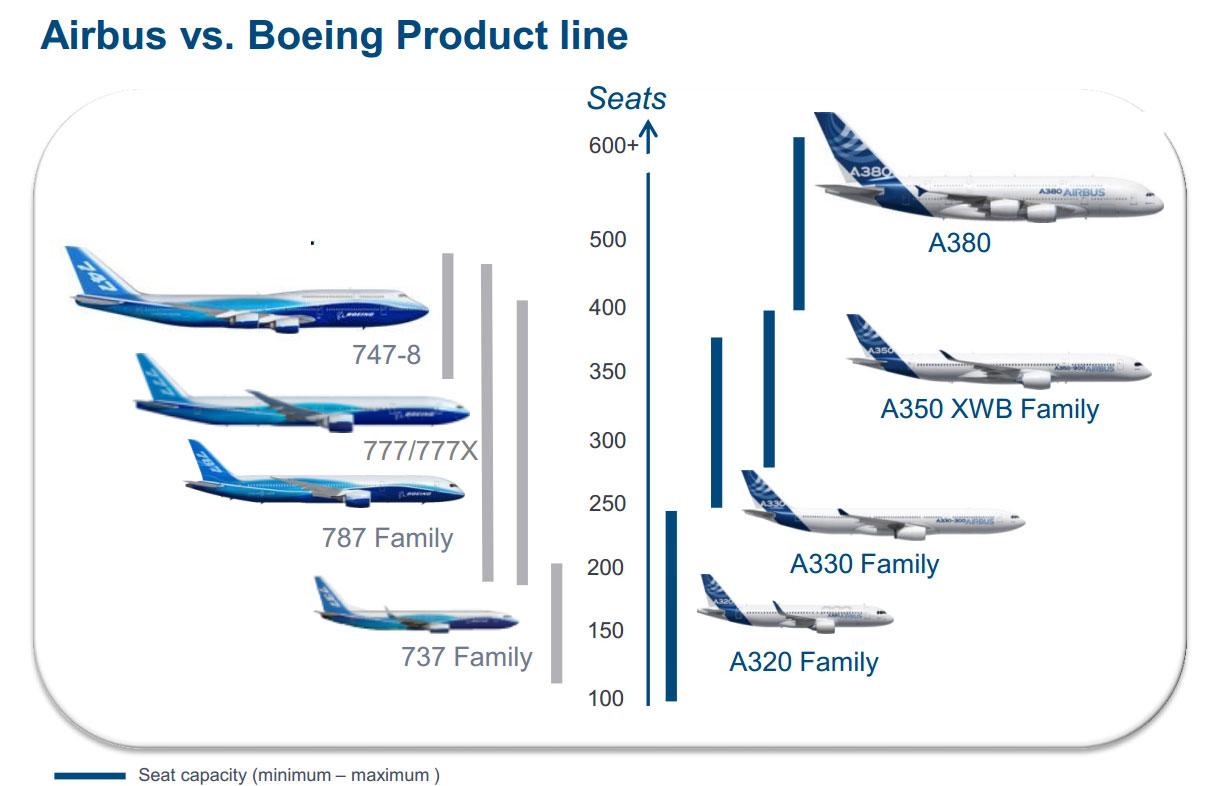 AirbusvsBoeing